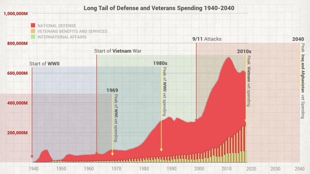 longtail_defense_veterans_spending